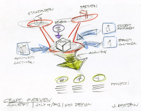 Concept sketch for CBaSE information graphic by KAP Design