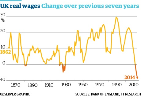 Bleak figures show a relentless slide towards a low-pay Britain | Business | The Observer