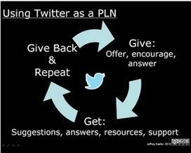 Twitter as PLN